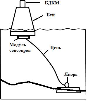 Особенности применения автономных телеметрических постов на объектах гидротехнических сооружений